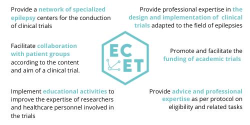 European Collaboration for Epilepsy Trials