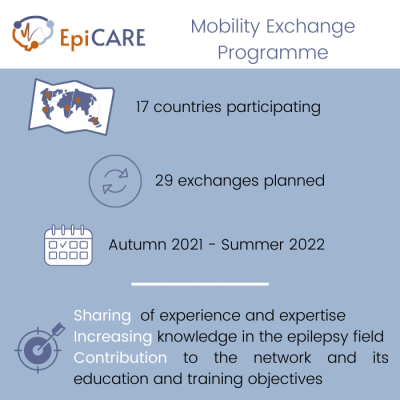 Mobility Exchange Programme